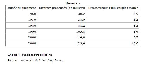 Nombre de divorce en France